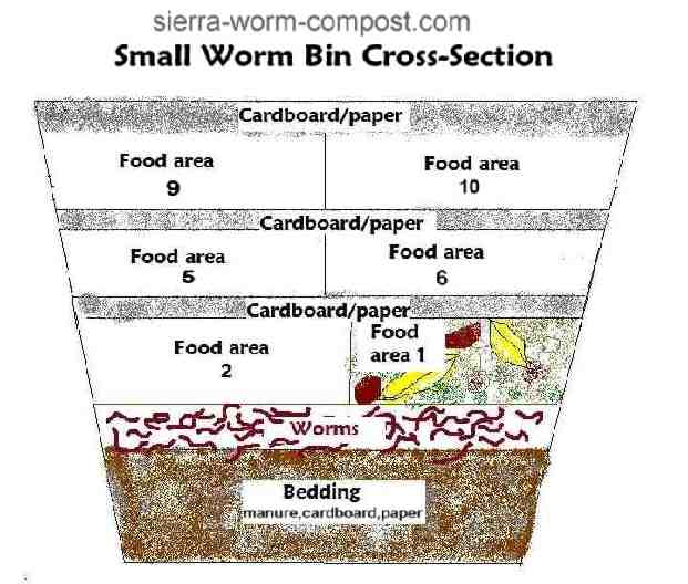 worm bin cross section